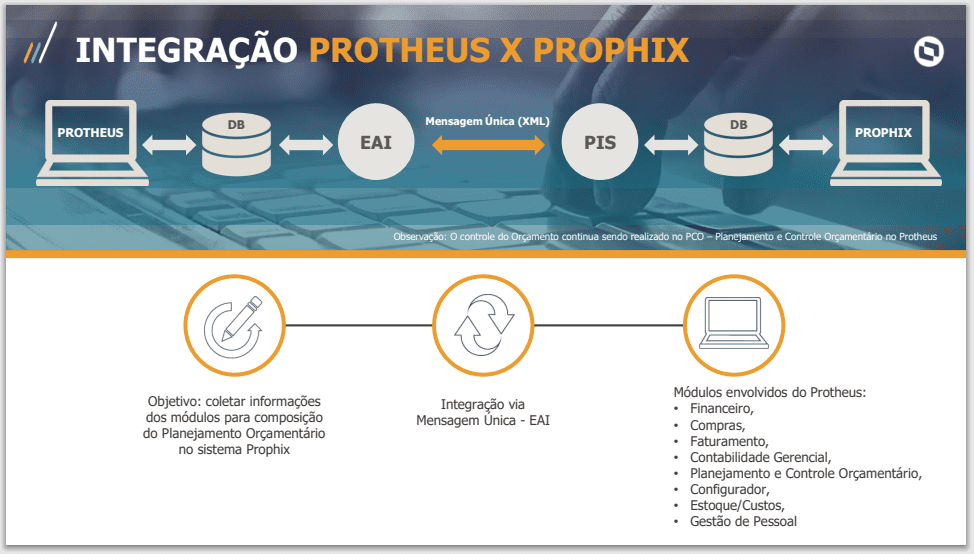 Integração PROTHEUS X PROHIX