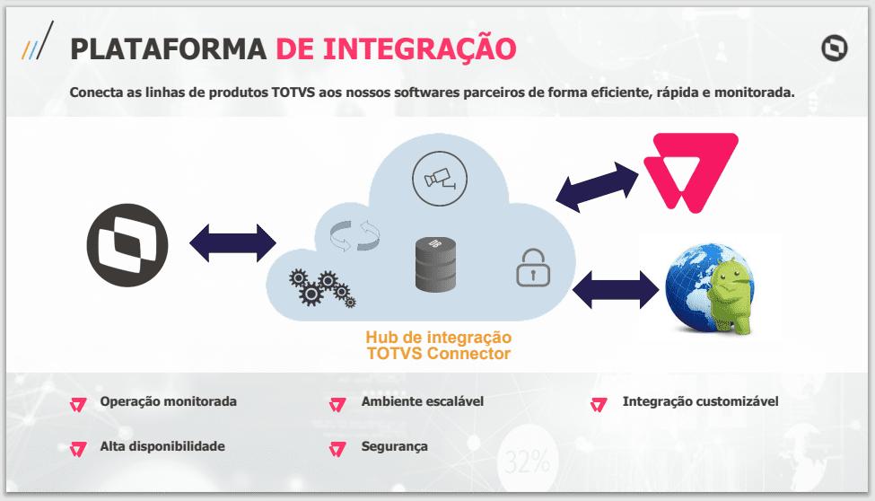 Plataforma de integração VTEX
